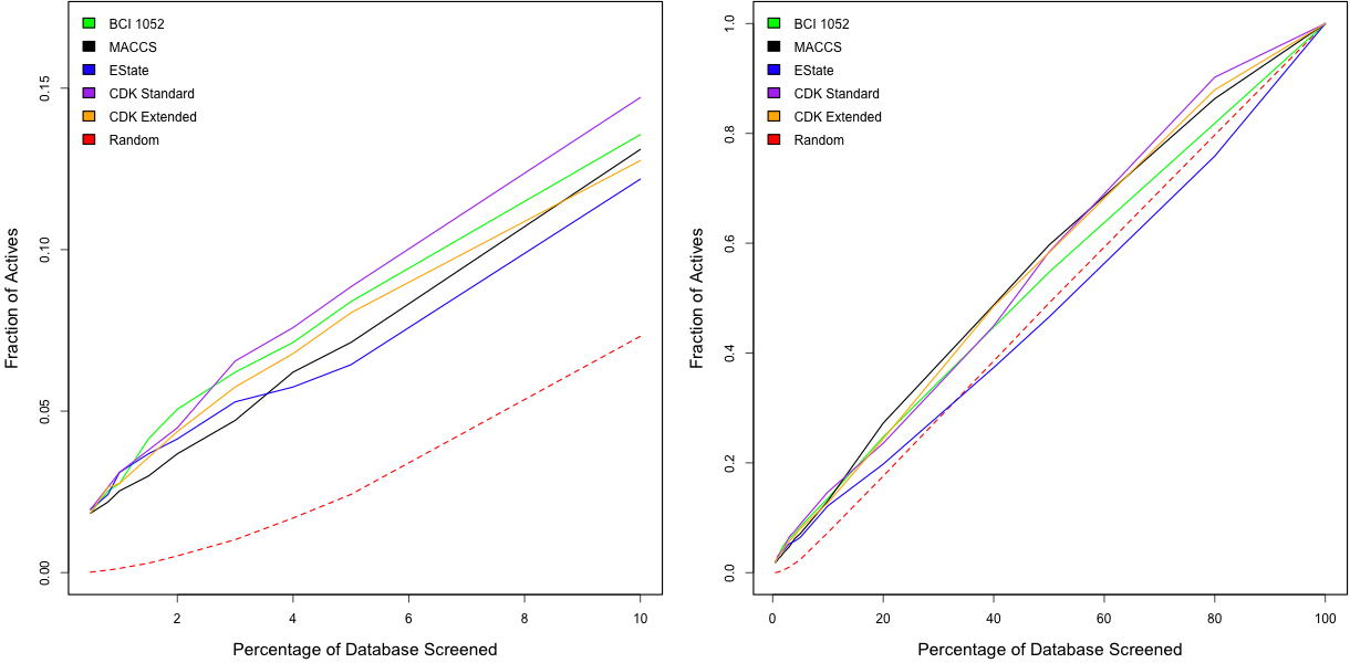Enrichment Curves for the AID 466 Benchmark