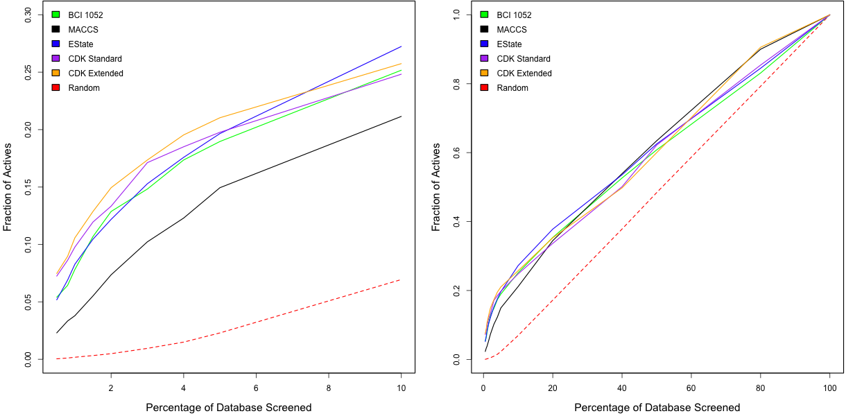 Enrichment curves for the AID 548 benchmark dataset