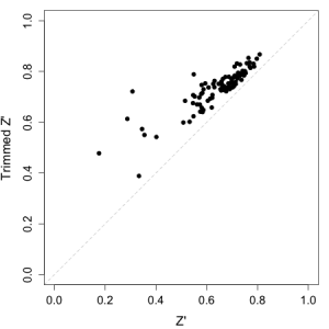 A plot of Z-factor versus trimmed Z-factor for a set of 100 plates