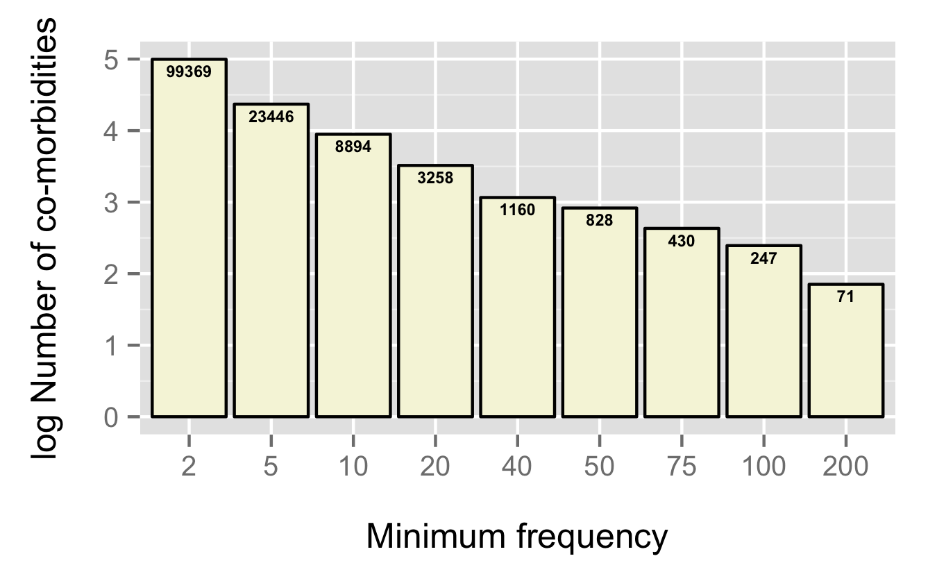 Number of co-morbidities vs frequency of occurrence