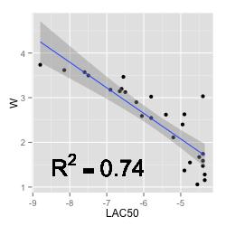 w-vs-lac50