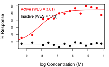 wes-active-vs-inactive-activation