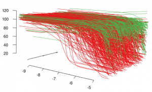 A waterfall plot for active (red) and inconclusive (green) dose response curves